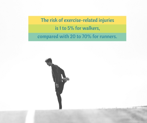 The risk of exercise-related injuriesis 1 to 5 % for walkerscompared to 20 to 70% for runners.