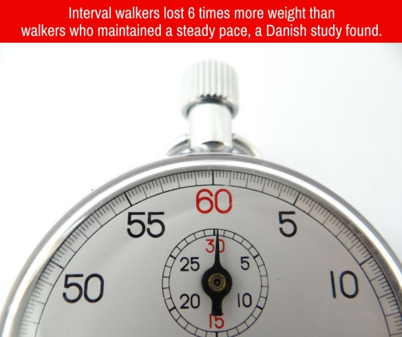 Interval walkers lost 6 times more weight than walkers who maintained a steady pace, a Danish study found.